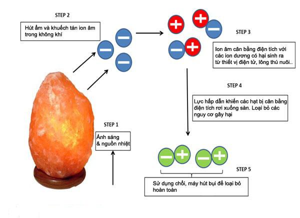 Tác dụng của đèn đá muối Himalaya